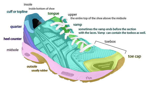Shoe Diagram 1