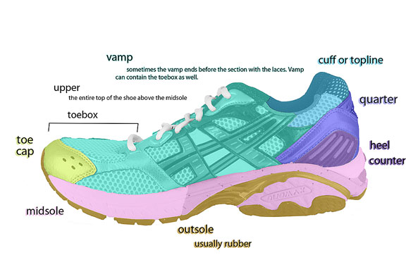 Shoe Diagram 3