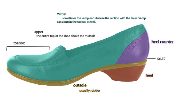 Women's Shoe Diagram 1